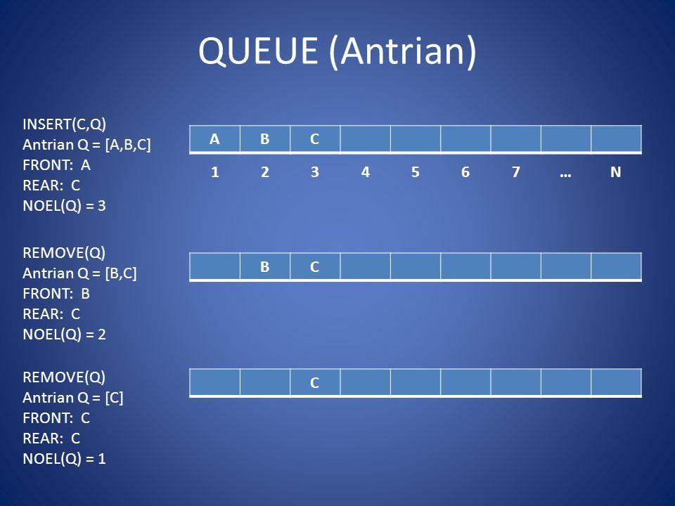 QUEUE (Antrian) INSERT(C,Q) Antrian Q = [A,B,C] FRONT: A REAR: C